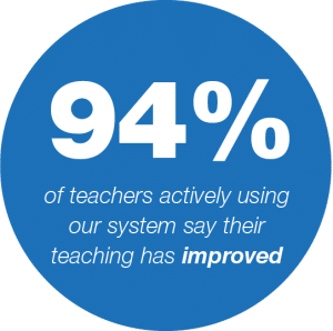 94% of teachers using IRIS Connect say their teaching has improved