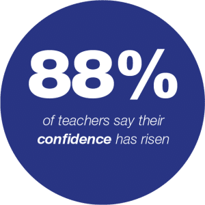 88% of teachers say their confidence has risen