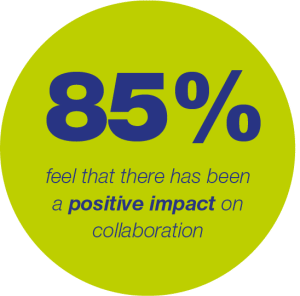 85% feel there has been a positive impact on collaboration