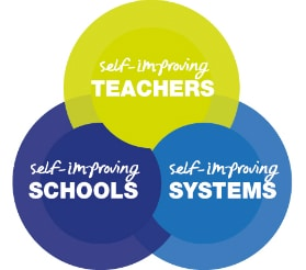 Self-improving teachers, self-improving schools and self improving systems